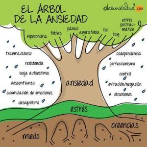 arbol-ansiedad